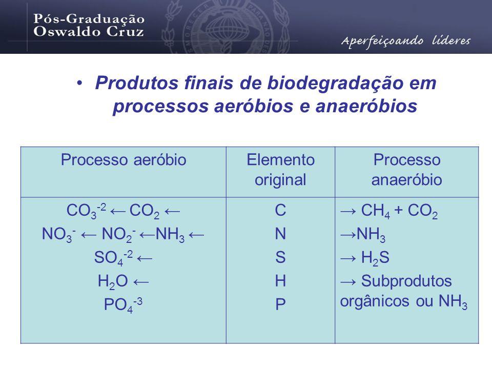 Produtos finais de biodegradação em processos aeróbios e anaeróbios Processo aeróbioElemento original Processo anaeróbio CO 3 -2 CO 2 NO 3 - NO 2 - NH
