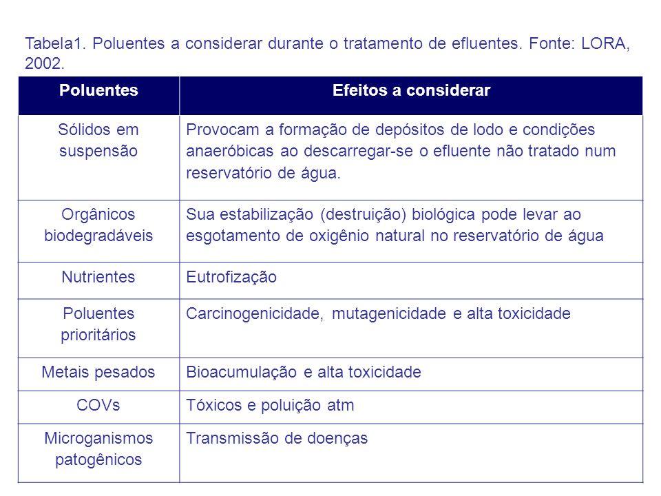Tabela1. Poluentes a considerar durante o tratamento de efluentes. Fonte: LORA, 2002. PoluentesEfeitos a considerar Sólidos em suspensão Provocam a fo