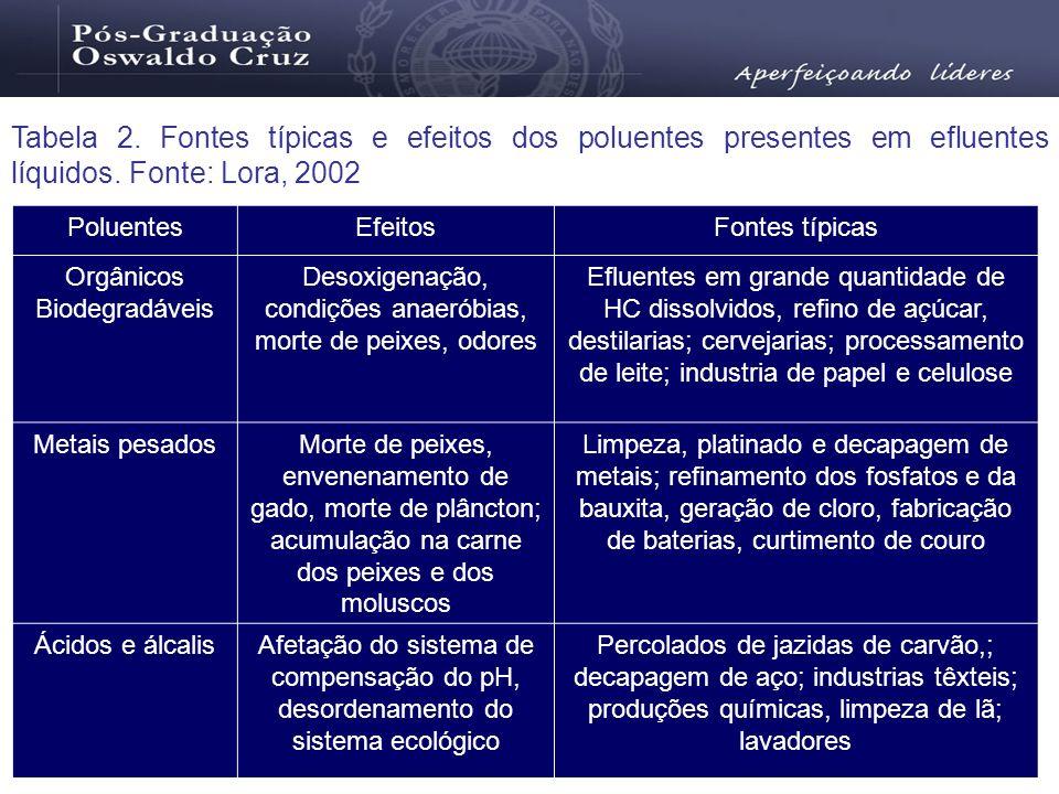 Tabela 2. Fontes típicas e efeitos dos poluentes presentes em efluentes líquidos. Fonte: Lora, 2002 PoluentesEfeitosFontes típicas Orgânicos Biodegrad
