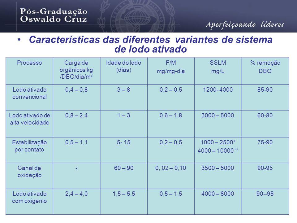 Características das diferentes variantes de sistema de lodo ativado ProcessoCarga de orgânicos kg /DBO/dia/m 3 Idade do lodo (dias) F/M mg/mg-dia SSLM
