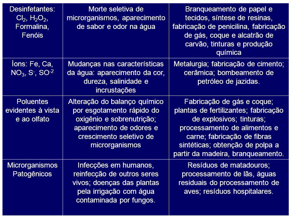 Desinfetantes: Cl 2, H 2 O 2, Formalina, Fenóis Morte seletiva de microrganismos, aparecimento de sabor e odor na água Branqueamento de papel e tecido