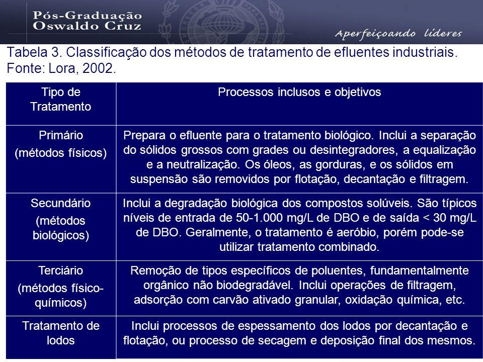 Tabela 3. Classificação dos métodos de tratamento de efluentes industriais. Fonte: Lora, 2002. Tipo de Tratamento Processos inclusos e objetivos Primá