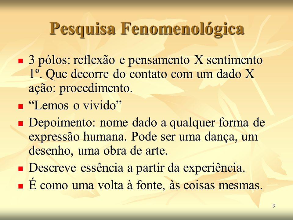 9 Pesquisa Fenomenológica 3 pólos: reflexão e pensamento X sentimento 1º. Que decorre do contato com um dado X ação: procedimento. 3 pólos: reflexão e