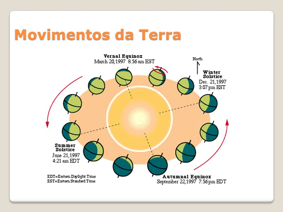Meridianos e Paralelos Paralelos: circunferências paralelas ao Equador.
