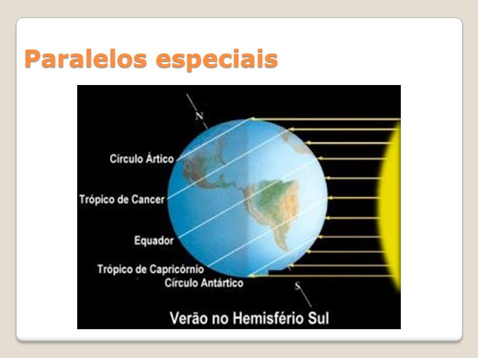 São definidos de acordo com quatro dias especiais do movimento de translação e pelo fato de o eixo de rotação ser inclinado: Solstícios: dia em que o Sol está incidindo perpendicularmente em um dos Trópicos e está tangenciando os círculos polares.