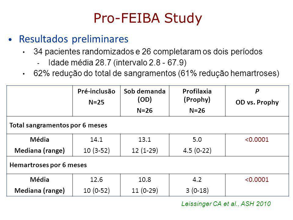 Pro-FEIBA Study Pré-inclusão N=25 Sob demanda (OD) N=26 Profilaxia (Prophy) N=26 P OD vs. Prophy Total sangramentos por 6 meses Média Mediana (range)