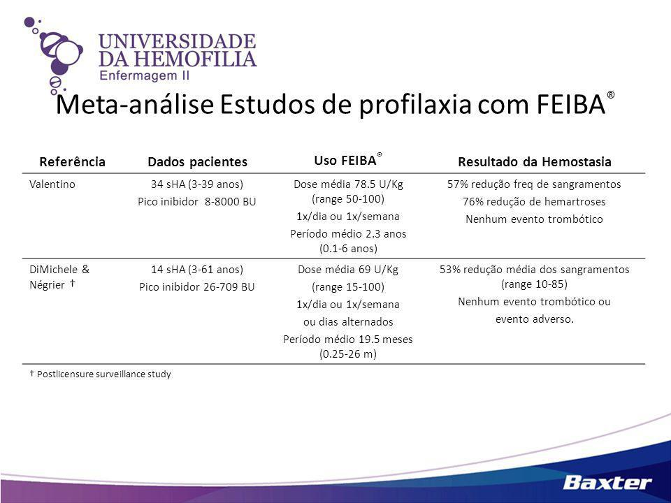 Meta-análise Estudos de profilaxia com FEIBA ® ReferênciaDados pacientes Uso FEIBA ® Resultado da Hemostasia Valentino34 sHA (3-39 anos) Pico inibidor