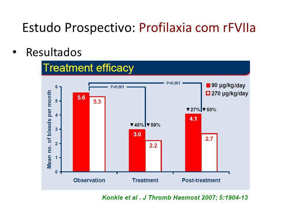 Konkle et al. J Thromb Haemost 2007; 5:1904-13 Estudo Prospectivo: Profilaxia com rFVIIa Resultados