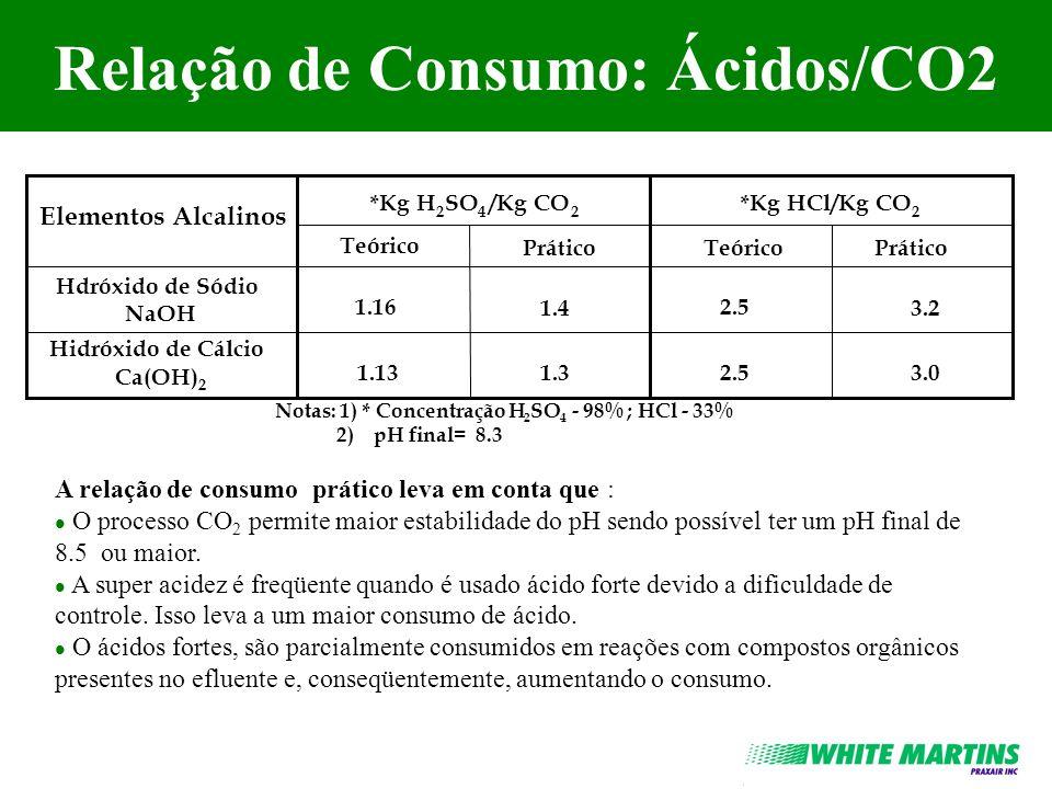 Relação de Consumo: Ácidos/CO2 Elementos Alcalinos *Kg H 2 SO 4 /Kg CO 2 *Kg HCl/Kg CO 2 Hdróxidode Sódio NaOH Hidróxido de Cálcio Ca(OH) 2 Teórico Pr