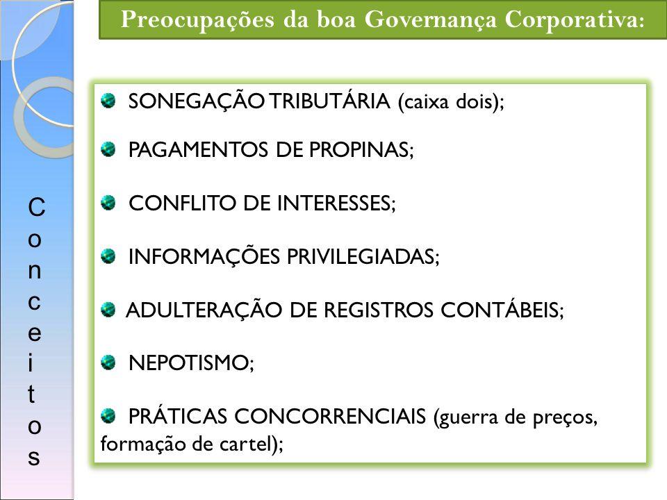 Preocupações da boa Governança Corporativa: SONEGAÇÃO TRIBUTÁRIA (caixa dois); PAGAMENTOS DE PROPINAS; CONFLITO DE INTERESSES; INFORMAÇÕES PRIVILEGIAD