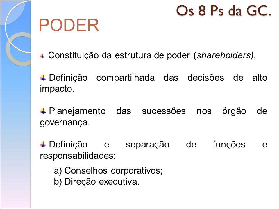 PODER Os 8 Ps da GC. Constituição da estrutura de poder (shareholders). Definição compartilhada das decisões de alto impacto. Planejamento das sucessõ