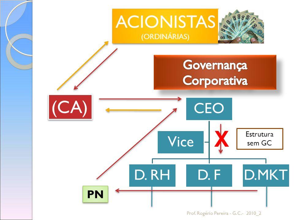 Prof. Rogério Pereira - G.C.- 2010_2 Estrutura sem GC PN X (CA) ACIONISTAS (ORDINÁRIAS) ACIONISTAS (ORDINÁRIAS)