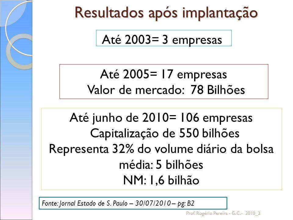 Resultados após implantação Até 2003= 3 empresas Prof. Rogério Pereira - G.C.- 2010_2 Até 2005= 17 empresas Valor de mercado: 78 Bilhões Até junho de