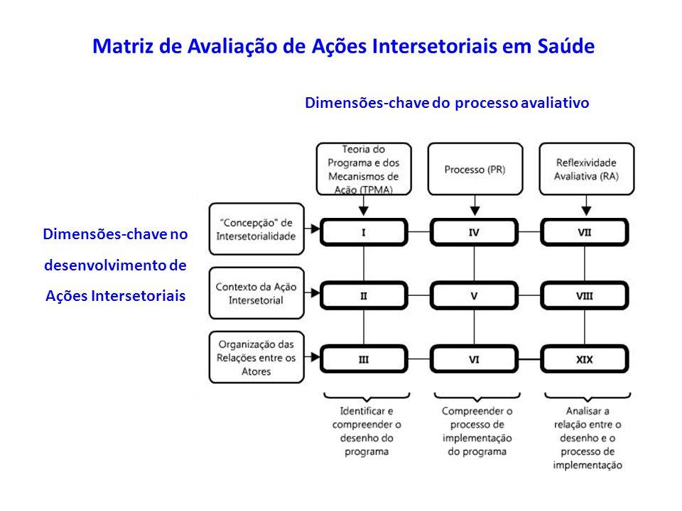 Dimensões-chave do processo avaliativo Dimensões-chave no desenvolvimento de Ações Intersetoriais Matriz de Avaliação de Ações Intersetoriais em Saúde