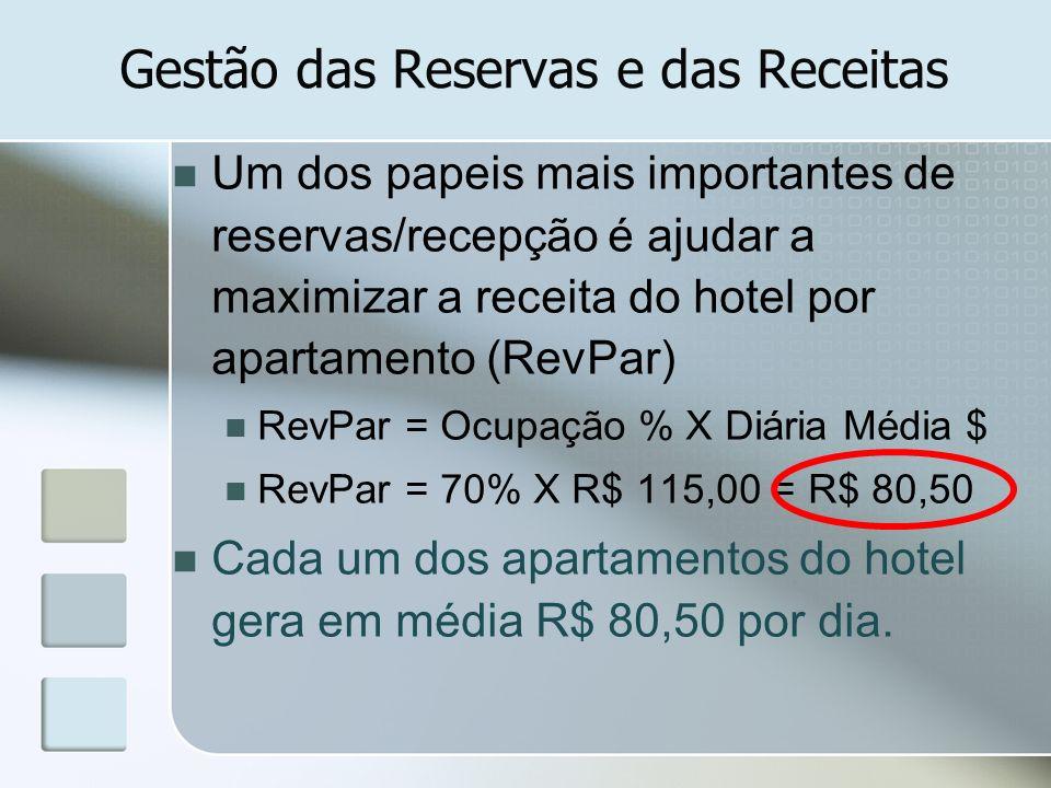 Gestão das Reservas e das Receitas Um dos papeis mais importantes de reservas/recepção é ajudar a maximizar a receita do hotel por apartamento (RevPar