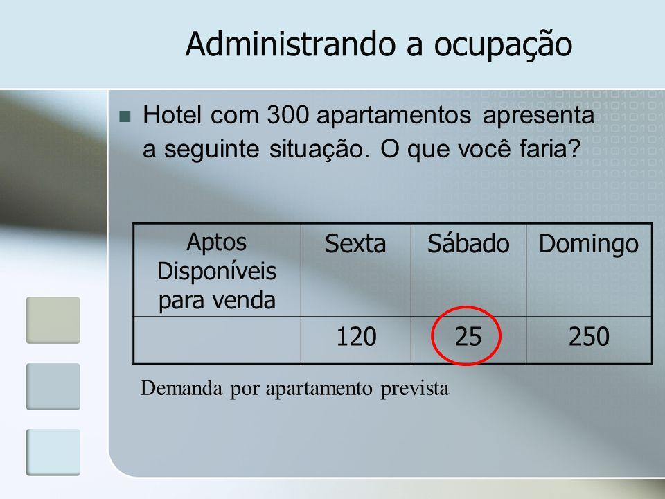 Administrando a ocupação Hotel com 300 apartamentos apresenta a seguinte situação. O que você faria? Aptos Disponíveis para venda SextaSábadoDomingo 1