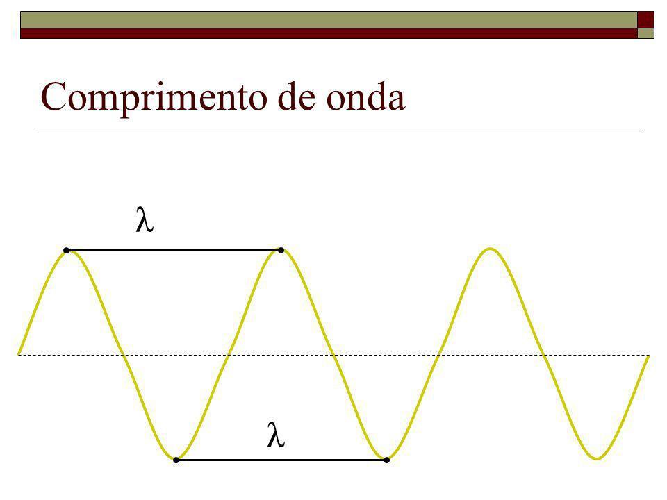 Comprimento de onda λ λ