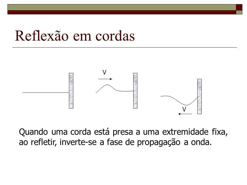 Reflexão em cordas V V Quando uma corda está presa a uma extremidade fixa, ao refletir, inverte-se a fase de propagação a onda.