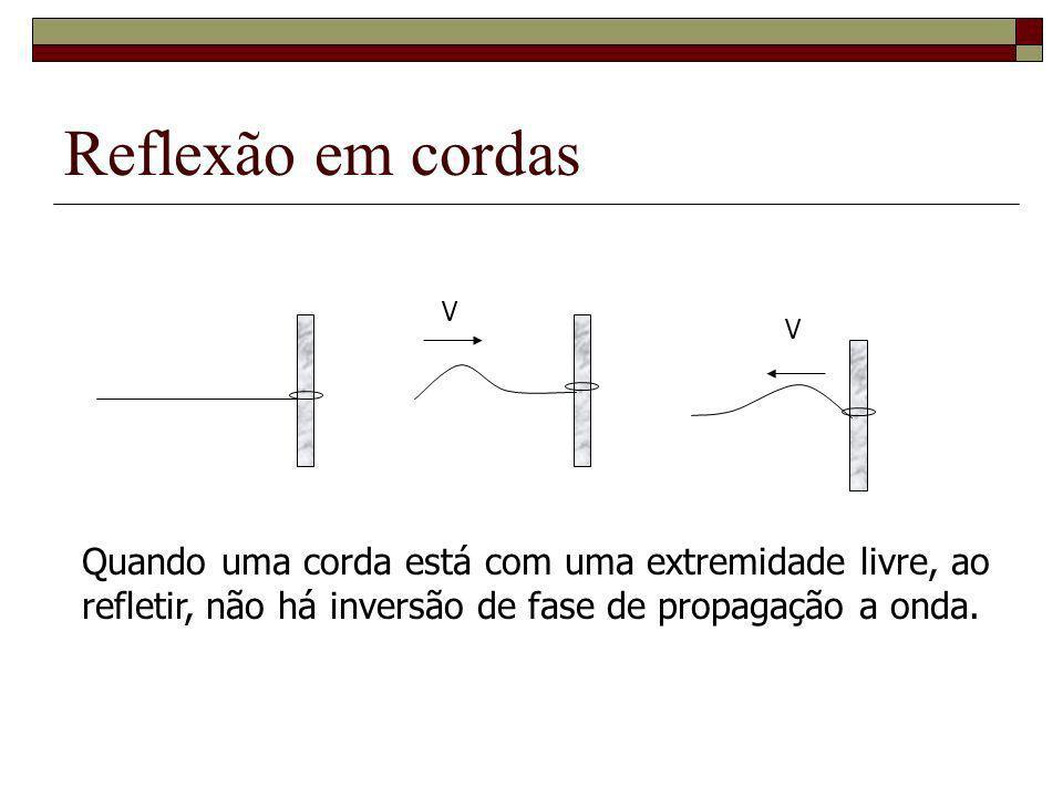Reflexão em cordas Quando uma corda está com uma extremidade livre, ao refletir, não há inversão de fase de propagação a onda. V V