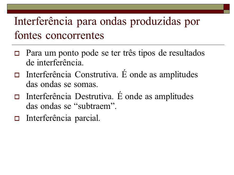 Interferência para ondas produzidas por fontes concorrentes Para um ponto pode se ter três tipos de resultados de interferência. Interferência Constru