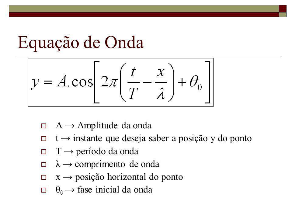 A Amplitude da onda t instante que deseja saber a posição y do ponto T período da onda λ comprimento de onda x posição horizontal do ponto θ 0 fase in