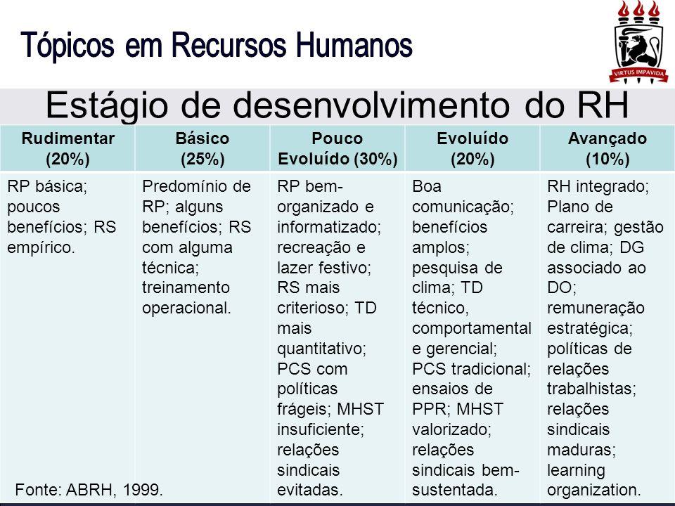 Estágio de desenvolvimento do RH Rudimentar (20%) Básico (25%) Pouco Evoluído (30%) Evoluído (20%) Avançado (10%) RP básica; poucos benefícios; RS emp