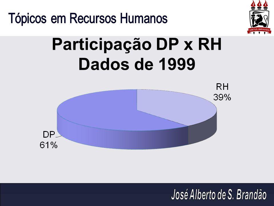 Participação DP x RH Dados de 1999