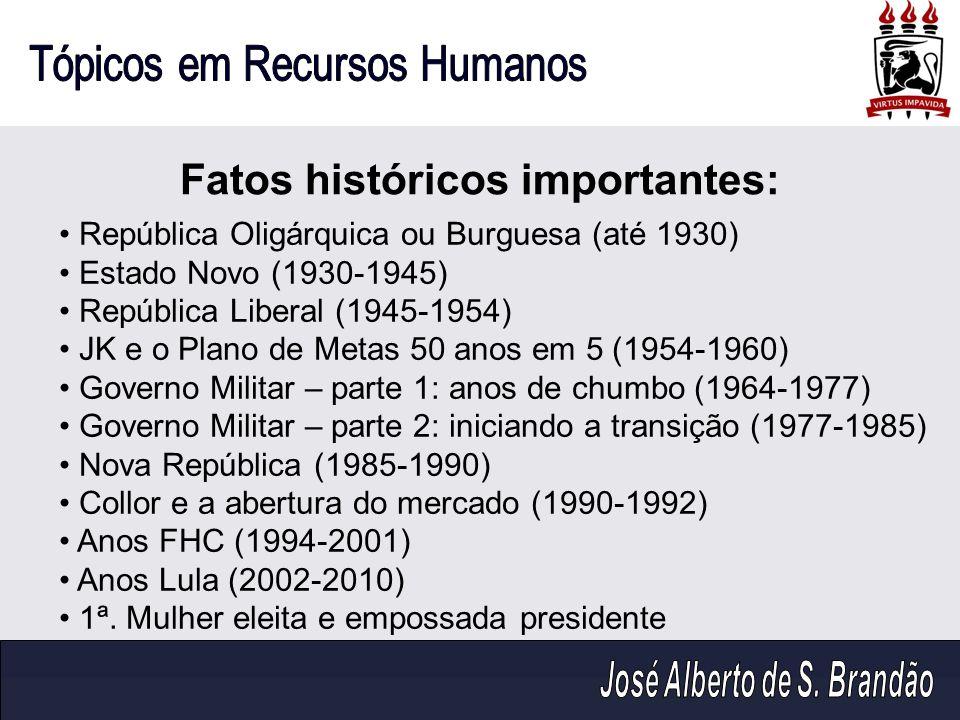 Fatos históricos importantes: República Oligárquica ou Burguesa (até 1930) Estado Novo (1930-1945) República Liberal (1945-1954) JK e o Plano de Metas