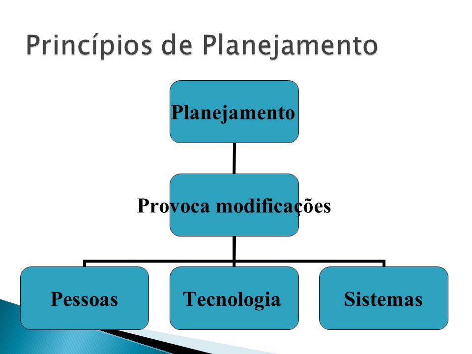 Planejamento Provoca modificações PessoasTecnologiaSistemas