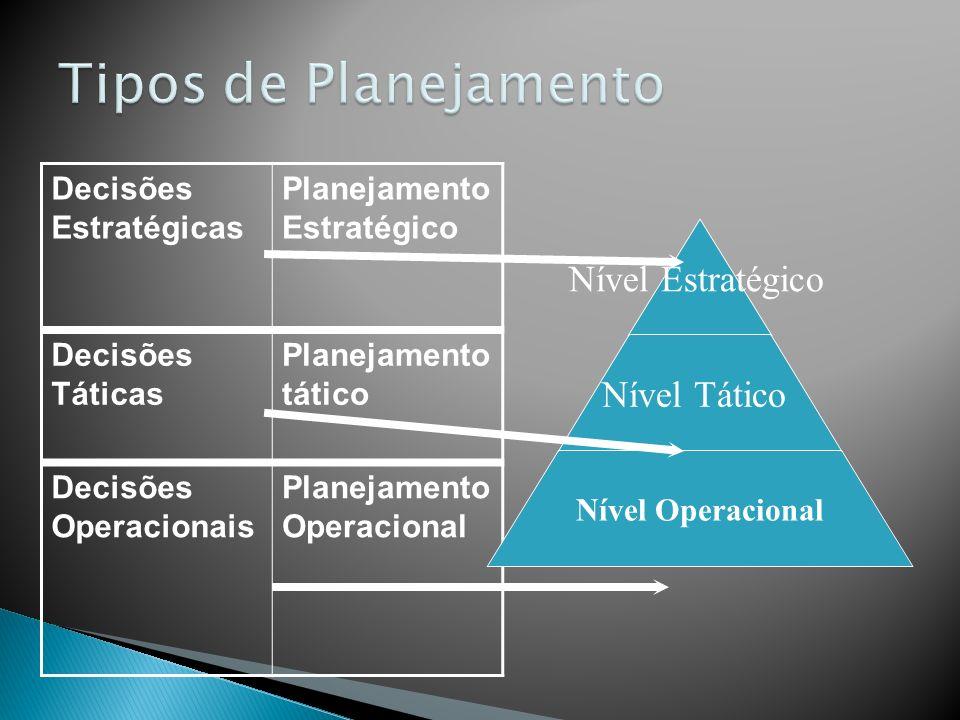 Decisões Estratégicas Planejamento Estratégico Decisões Táticas Planejamento tático Decisões Operacionais Planejamento Operacional Nível Estratégico N