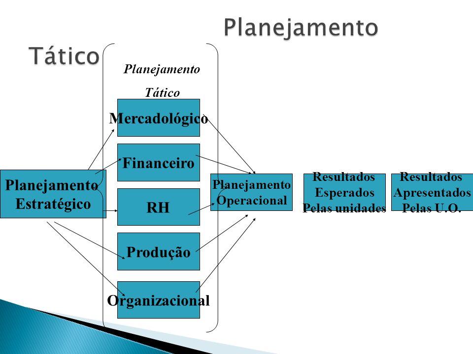 Planejamento Estratégico Mercadológico Financeiro RH Produção Organizacional Planejamento Operacional Resultados Esperados Pelas unidades Resultados A