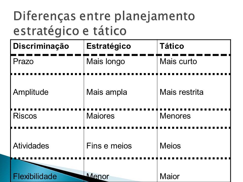 DiscriminaçãoEstratégicoTático PrazoMais longoMais curto AmplitudeMais amplaMais restrita RiscosMaioresMenores AtividadesFins e meiosMeios Flexibilida