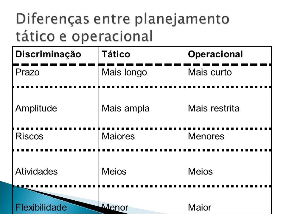 DiscriminaçãoTáticoOperacional PrazoMais longoMais curto AmplitudeMais amplaMais restrita RiscosMaioresMenores AtividadesMeios FlexibilidadeMenorMaior