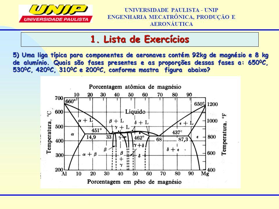 UNIVERSIDADE PAULISTA - UNIP ENGENHARIA MECATRÔNICA, PRODUÇÃO E AERONÁUTICA 5) Uma liga típica para componentes de aeronaves contém 92kg de magnésio e