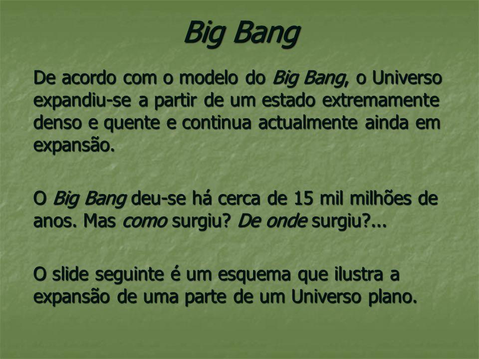Big Bang- 15.000 milhões de anos 15.000.000.000