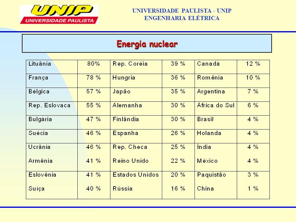 Energia nuclear UNIVERSIDADE PAULISTA - UNIP ENGENHARIA ELÉTRICA