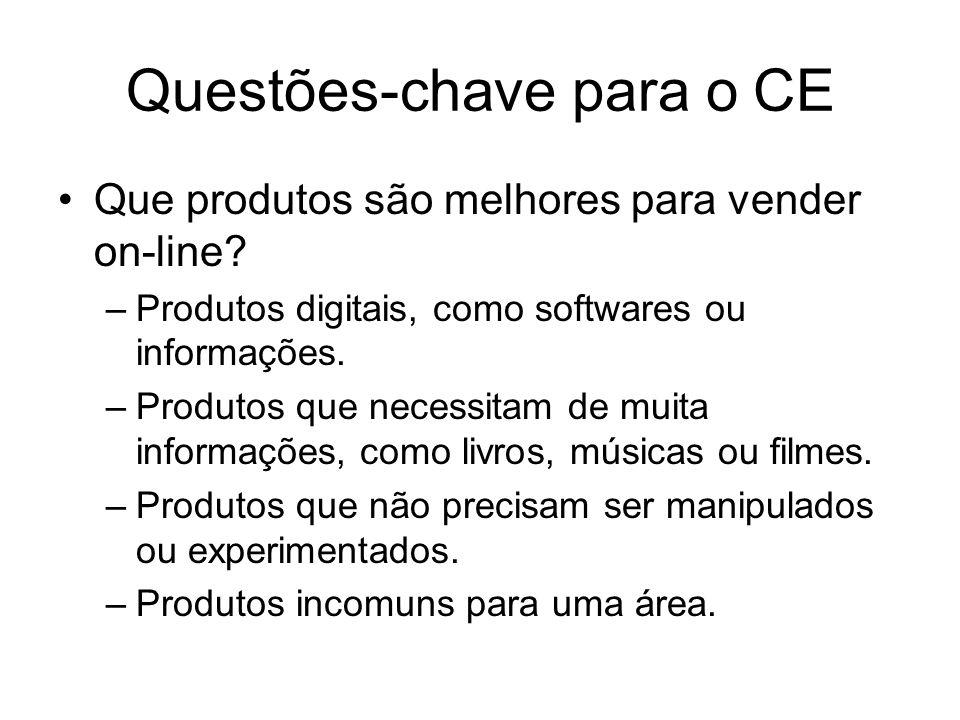 Questões-chave para o CE Que produtos são melhores para vender on-line? –Produtos digitais, como softwares ou informações. –Produtos que necessitam de