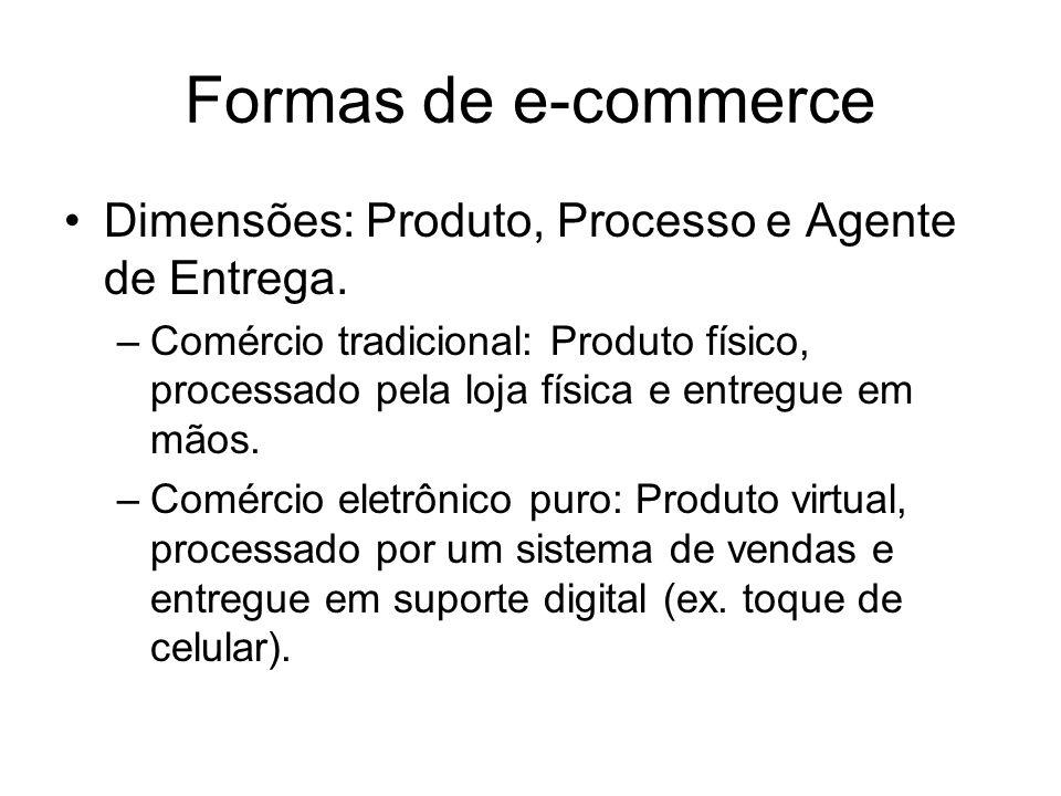 Formas de e-commerce Dimensões: Produto, Processo e Agente de Entrega. –Comércio tradicional: Produto físico, processado pela loja física e entregue e