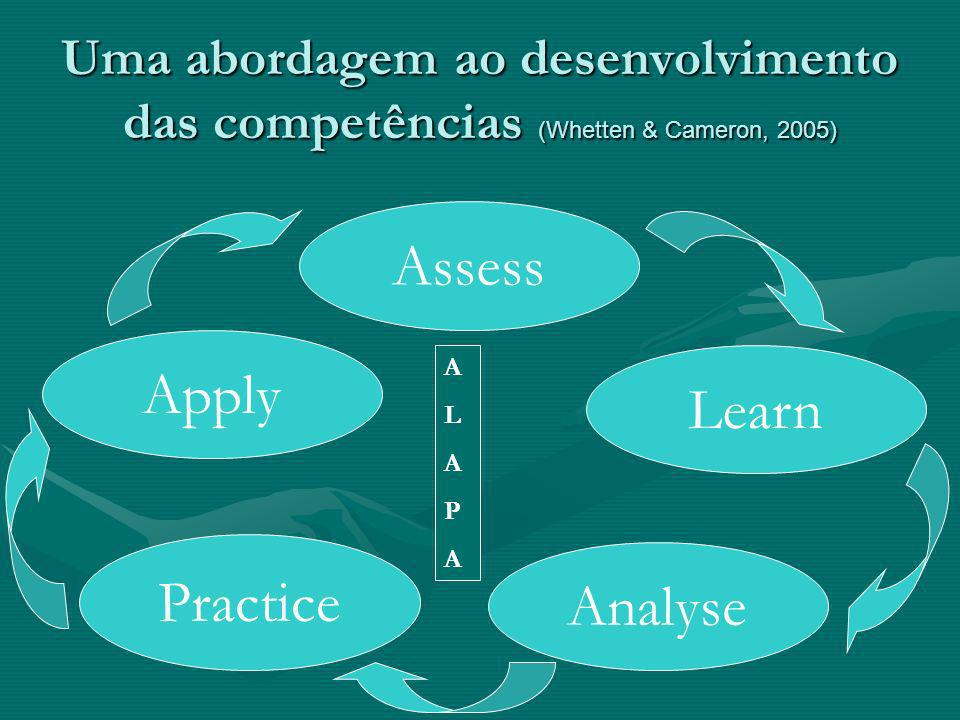 Uma abordagem ao desenvolvimento das competências (Whetten & Cameron, 2005) Assess Learn Analyse Practice Apply ALAPAALAPA