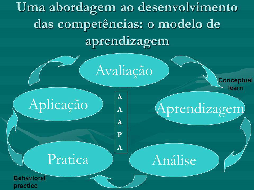 Uma abordagem ao desenvolvimento das competências: o modelo de aprendizagem Avaliação Aprendizagem Análise Pratica Aplicação AAAPAAAAPA Conceptual lea