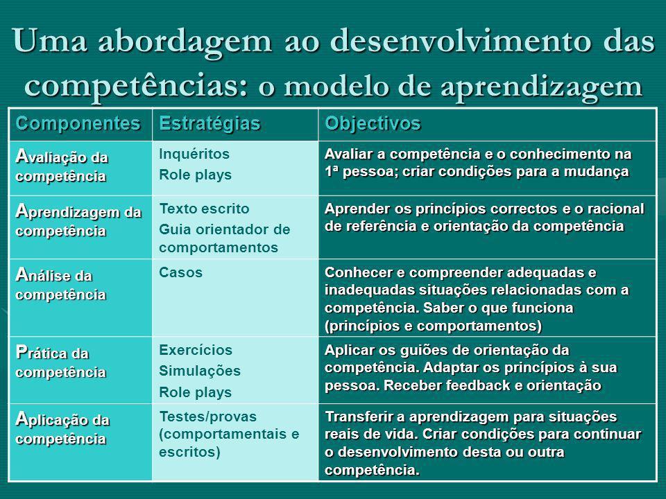 Uma abordagem ao desenvolvimento das competências: o modelo de aprendizagem ComponentesEstratégiasObjectivos A valiação da competência Inquéritos Role