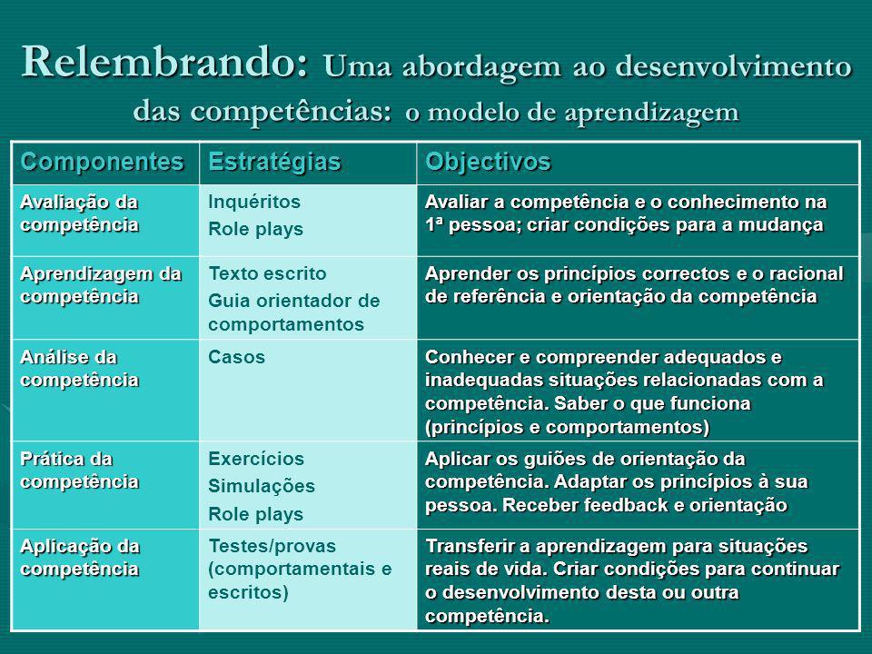 Relembrando: Uma abordagem ao desenvolvimento das competências: o modelo de aprendizagem ComponentesEstratégiasObjectivos Avaliação da competência Inq