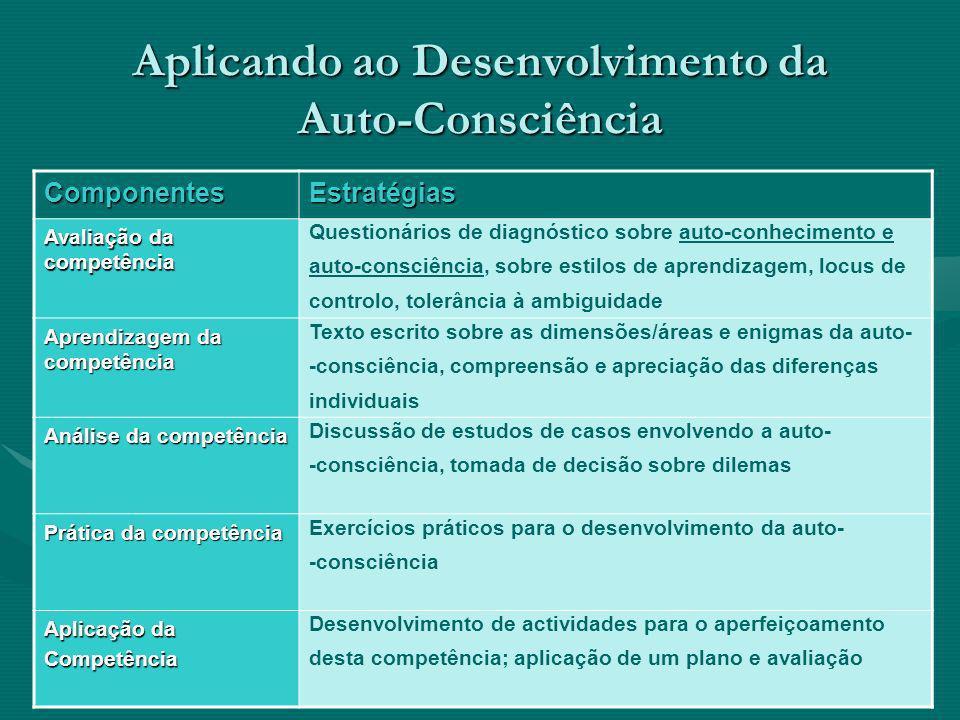 Aplicando ao Desenvolvimento da Auto-Consciência ComponentesEstratégias Avaliação da competência Questionários de diagnóstico sobre auto-conhecimento