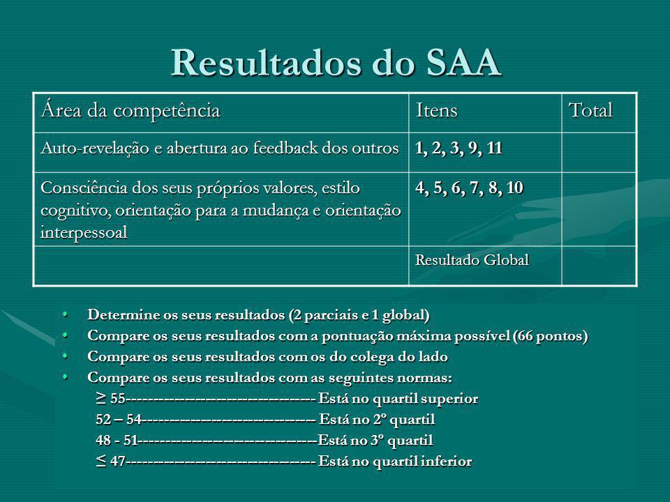 Resultados do SAA Determine os seus resultados (2 parciais e 1 global) Compare os seus resultados com a pontuação máxima possível (66 pontos) Compare