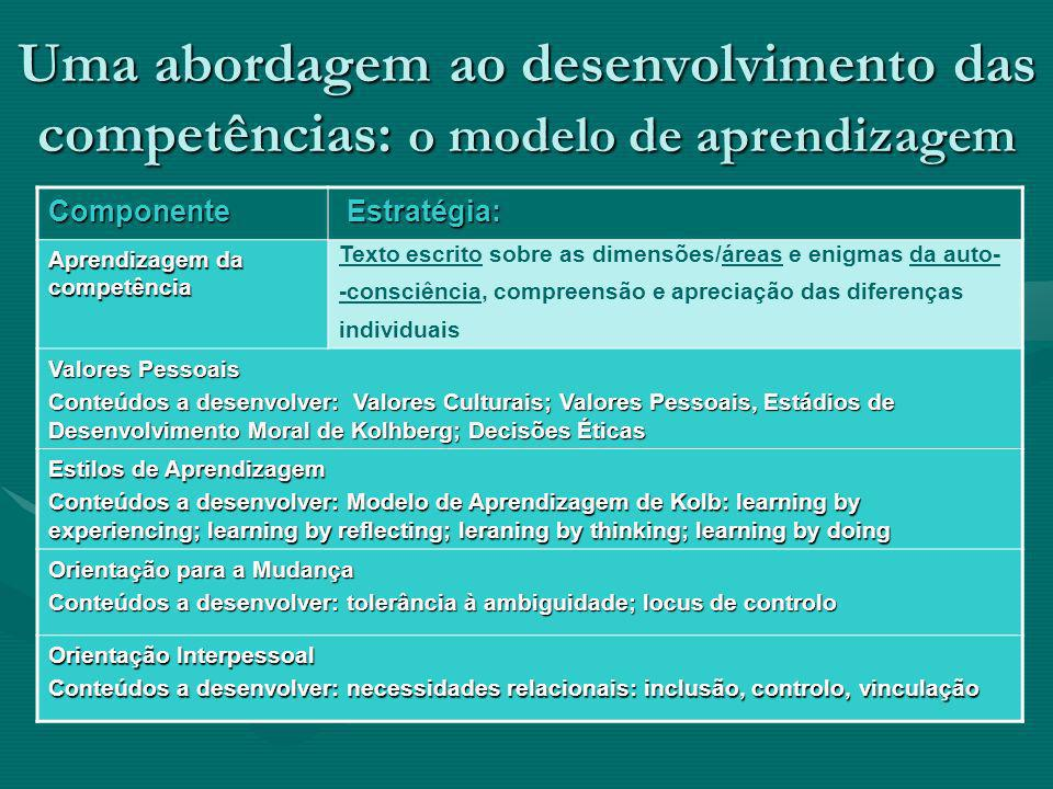 Uma abordagem ao desenvolvimento das competências: o modelo de aprendizagem Componente Estratégia: Estratégia: Aprendizagem da competência Texto escri
