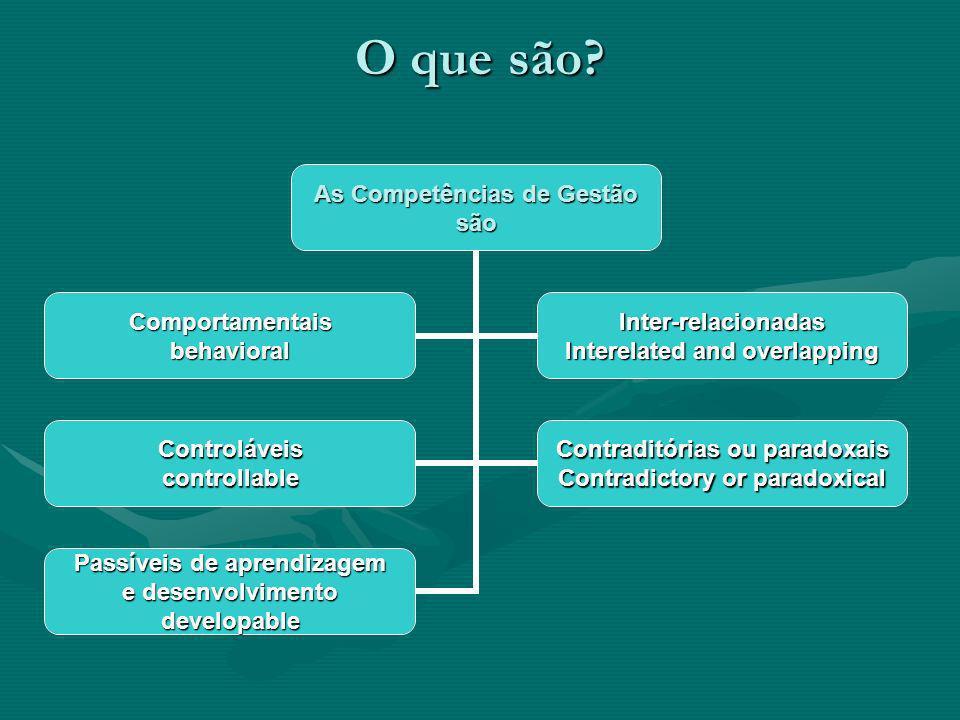 O que são? As Competências de Gestão são ComportamentaisbehavioralInter-relacionadas Interelated and overlapping Controláveiscontrollable Contraditóri