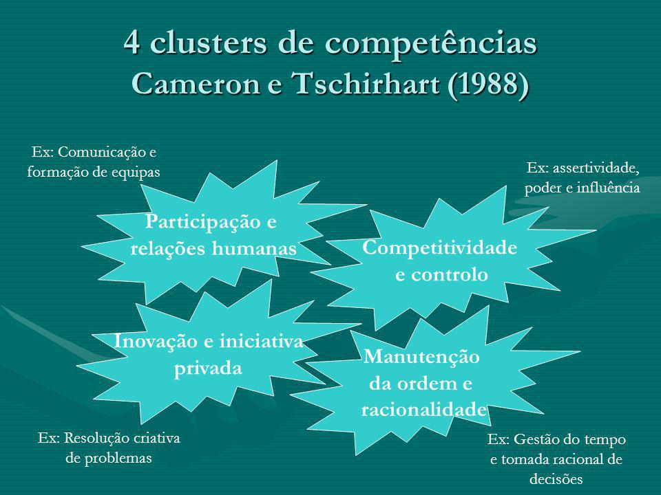 O gestor competente… That is, the most efficient managers are both participative and hard-driving, both nurturing and competitive.