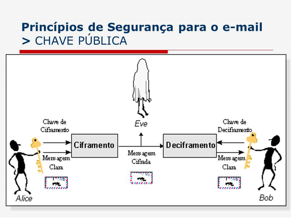 Princípios de Segurança para o e-mail Eficiência: uso de uma chave de sessão O remetente: 1.