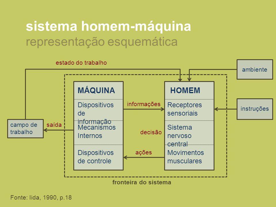 sistema homem-máquina representação esquemática MÁQUINA Dispositivos de informação Mecanismos Internos Dispositivos de controle HOMEM Receptores senso
