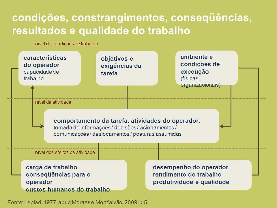 condições, constrangimentos, conseqüências, resultados e qualidade do trabalho características do operador capacidade de trabalho objetivos e exigênci